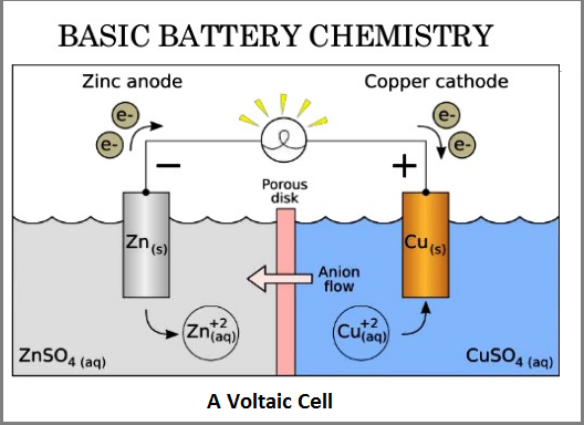 chemistry electric batteries essay